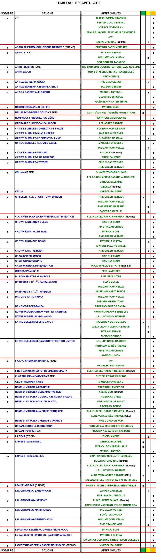 TABLEAU SAVONS et APRES-RASAGE  COMPATIBLES Table179