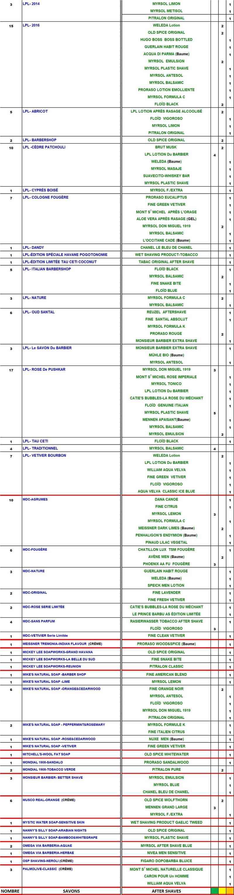 TABLEAU SAVONS et APRES-RASAGE  COMPATIBLES Table180