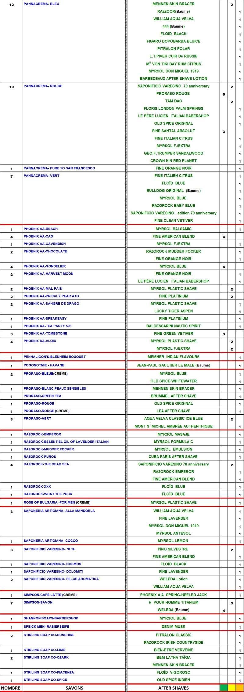TABLEAU SAVONS et APRES-RASAGE  COMPATIBLES Table181