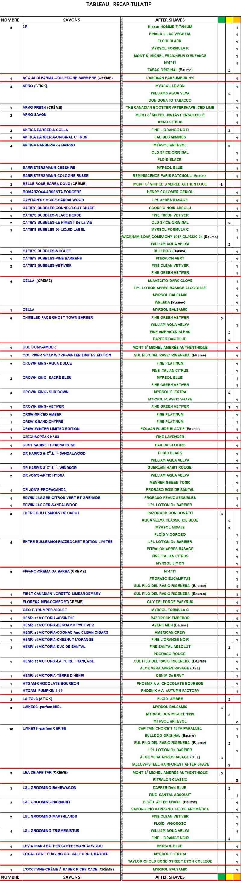 TABLEAU SAVONS et APRES-RASAGE  COMPATIBLES - Page 3 Table183
