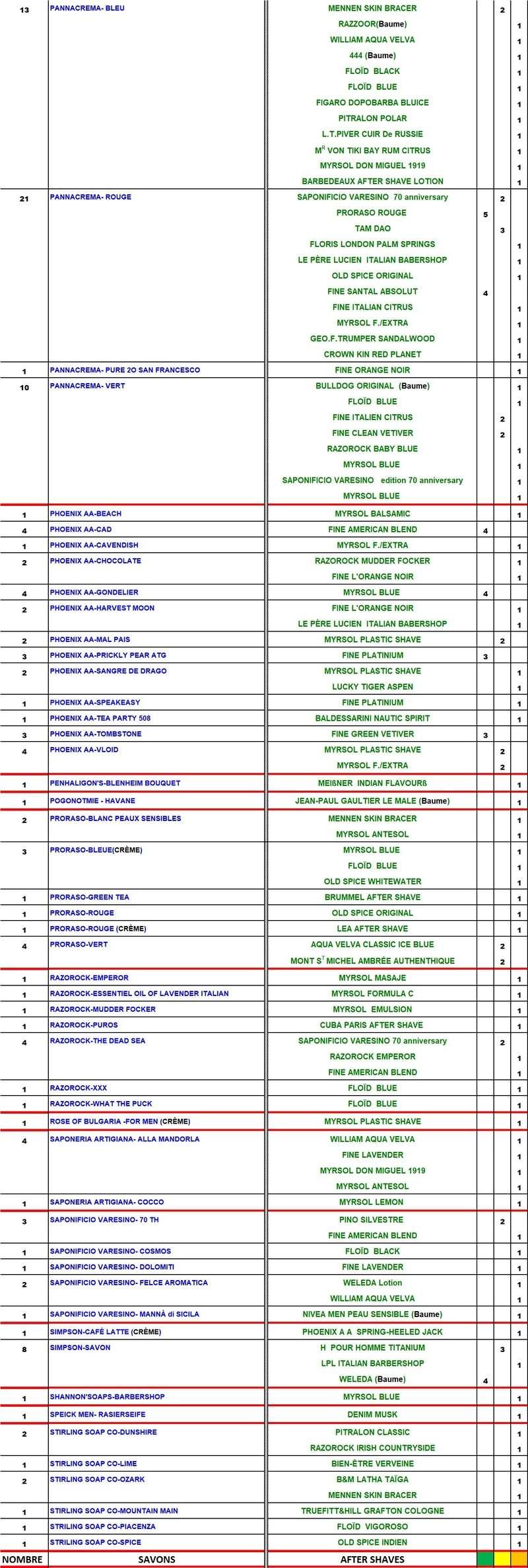 TABLEAU SAVONS et APRES-RASAGE  COMPATIBLES - Page 3 Table185