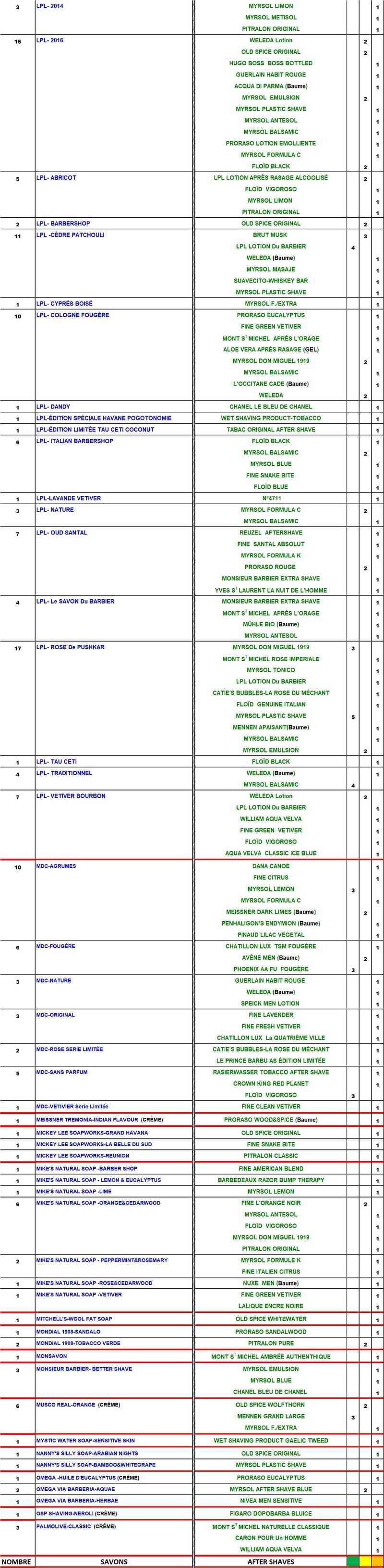 TABLEAU SAVONS et APRES-RASAGE  COMPATIBLES - Page 3 Table186