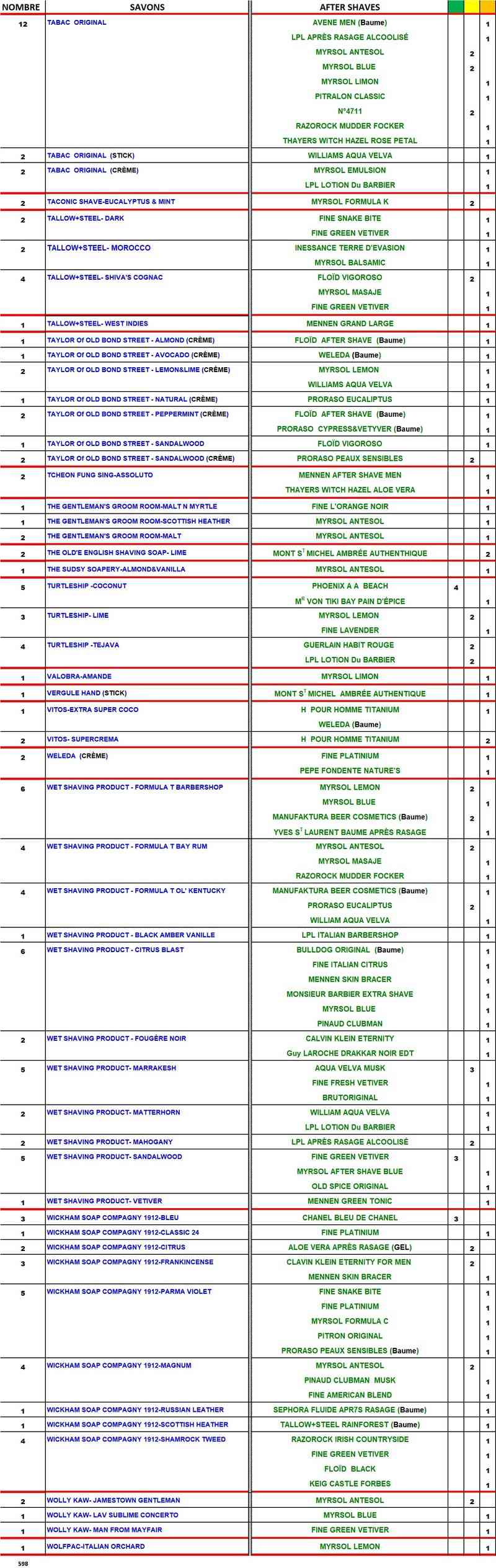 TABLEAU SAVONS et APRES-RASAGE  COMPATIBLES - Page 3 Table187