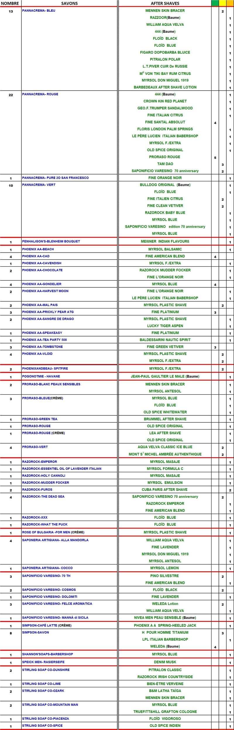 TABLEAU SAVONS et APRES-RASAGE  COMPATIBLES - Page 3 Table188