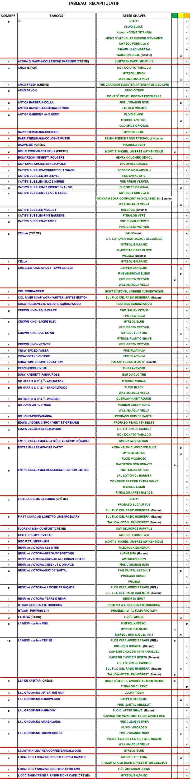 TABLEAU SAVONS et APRES-RASAGE  COMPATIBLES - Page 3 Table189