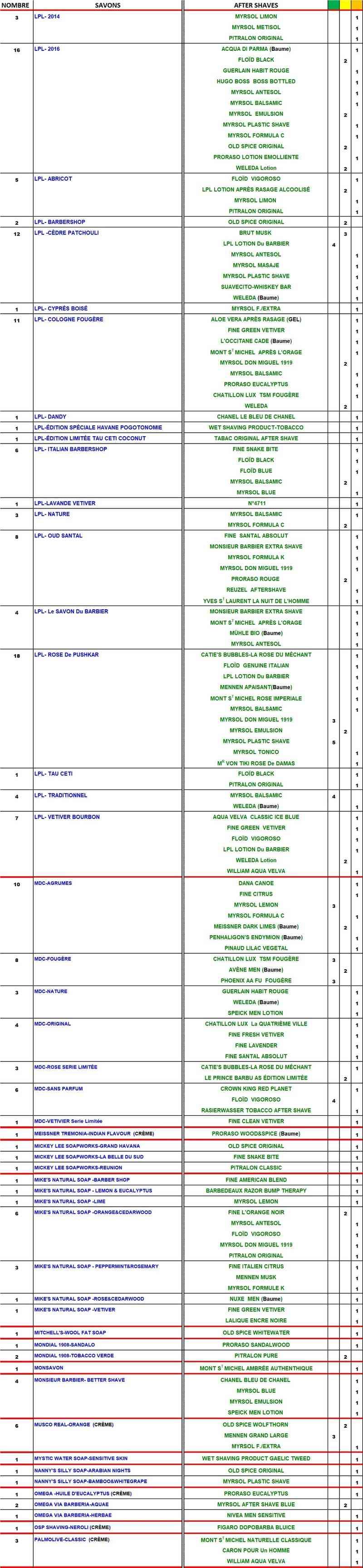 TABLEAU SAVONS et APRES-RASAGE  COMPATIBLES - Page 3 Table190