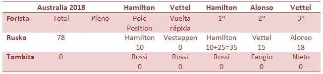 Concurso competición. Gran Premio de Australia de Fórmula 1 Captur11