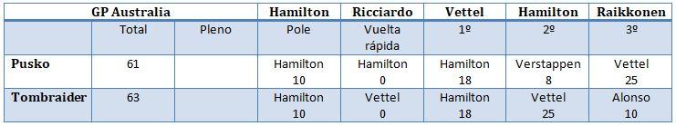 Concurso competición. Gran Premio de Australia de Fórmula 1 Captur15