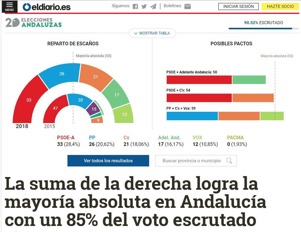 La Derecha se robustece en Andalucía Diario10