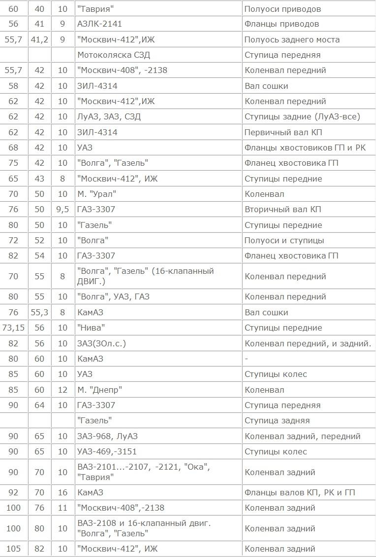 РЕЗИНКИ УПЛОТНЕНИЯ МАНЖЕТЫ (Москва) 310