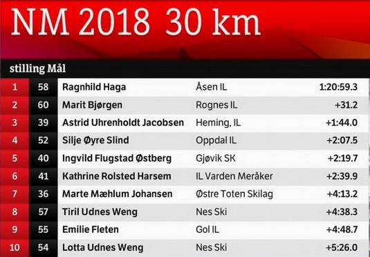 NM АLТA 2018 / LANGRENN NATIONAL CHAMPIONSHIPS - Страница 3 2zngtl11