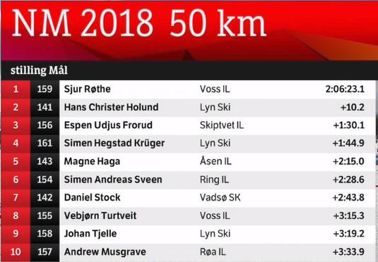 NM АLТA 2018 / LANGRENN NATIONAL CHAMPIONSHIPS - Страница 3 Screen24