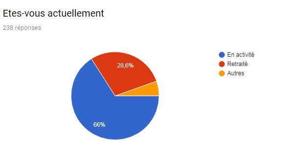 Suivi de la collecte des résultats Novembre 2018 Activi10