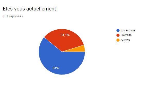 Suivi de la collecte des résultats Novembre 2018 Activi11