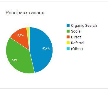 Statistiques du Forum Canaux10