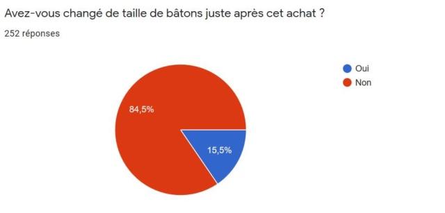 Résultat Sondage : Les bâtons en Marche Nordique Octobre 2019 Change10