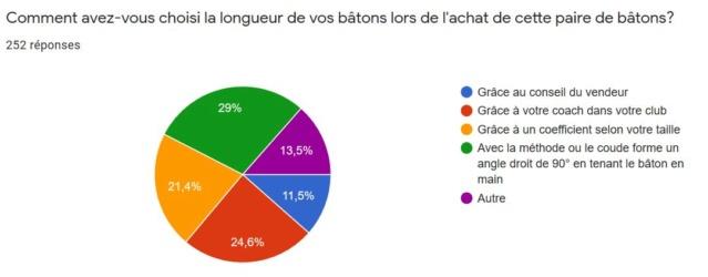 Résultat Sondage : Les bâtons en Marche Nordique Octobre 2019 Choix10