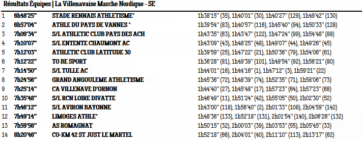 Resultat Marche Nordique la Villenavaise - 21/01/2018 Equipe11
