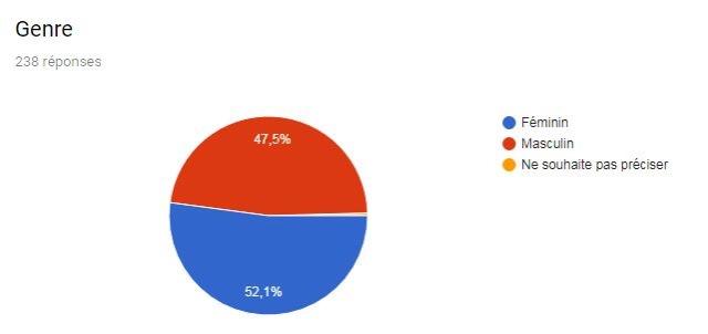 Suivi de la collecte des résultats Novembre 2018 Genre10