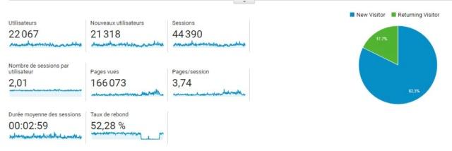 Statistiques du Forum Users10