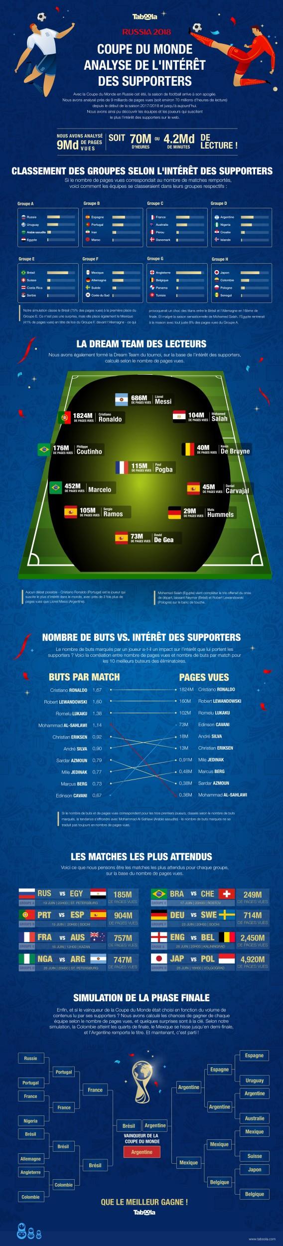 Coupe du Monde Russie 2018 : une infographie des attentes des supporters... Infogr10