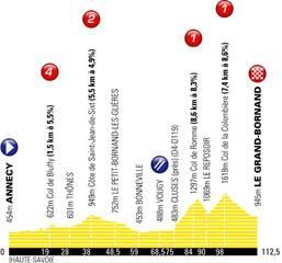 Cyclisme féminin : La Course by le Tour de France 2018 : Du lac (d'Annecy) à la montagne Profil10