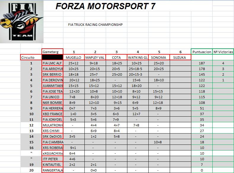 FORZA 7 FIA TRUCK RACING CHAMPIONSHIP CLASIFICACIONES Clasi17