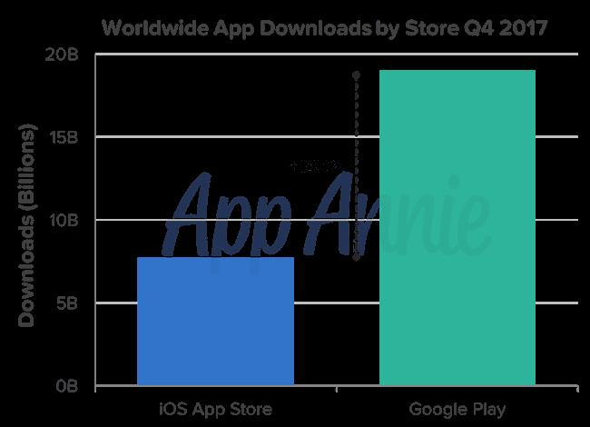 Το Google Play ξεπέρασε το App Store στις λήψεις εφαρμογών 2018-010