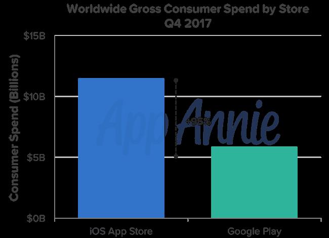 Το Google Play ξεπέρασε το App Store στις λήψεις εφαρμογών 2018-011