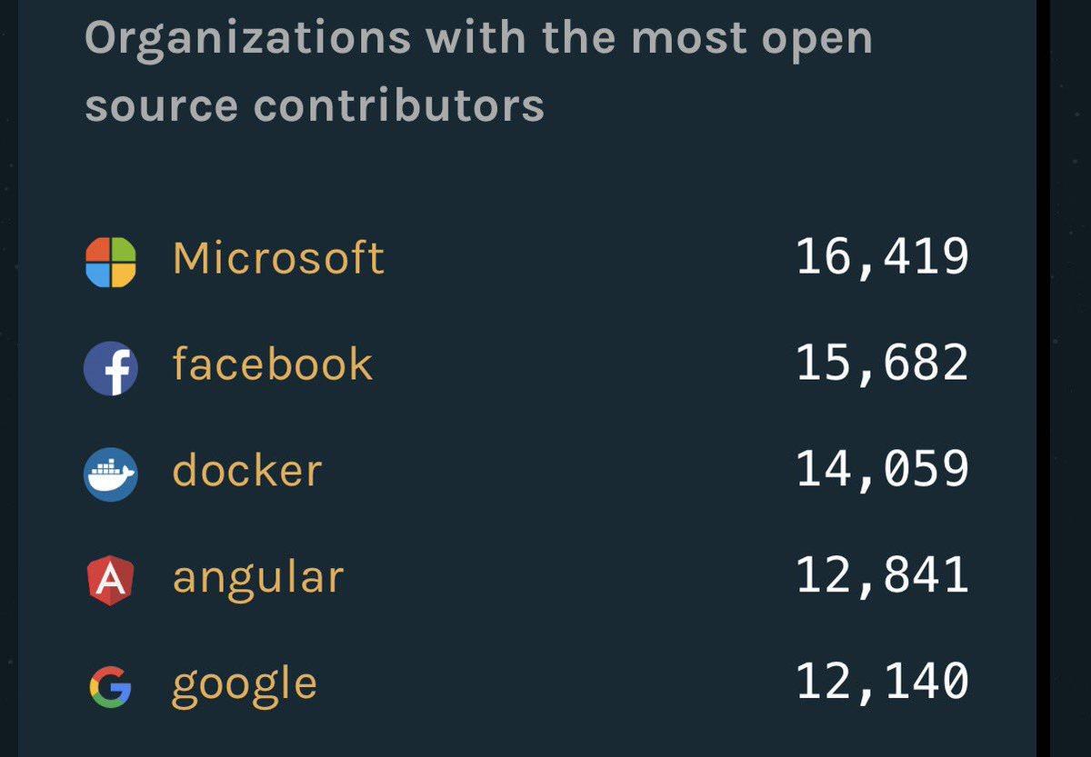 Η Microsoft σε συζητήσεις για την απόκτηση του GitHub Niafcs10