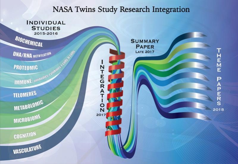Ο παρατεταμένος χρόνος στο διάστημα αλλάζει το ανθρώπινο DNA Xxculj10