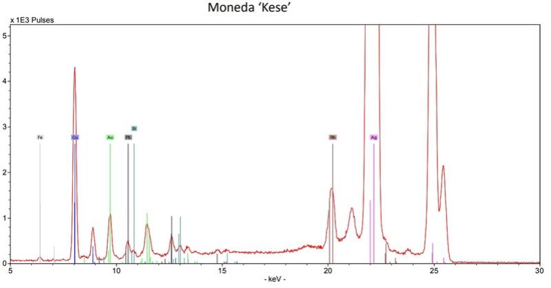 Análisis de un denario de Kese mediante XRF Espect10