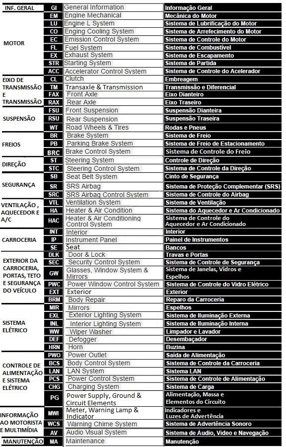 Lista de ABREVIAÇÕES - Nissan 0_indi10