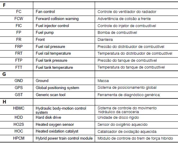 Lista de ABREVIAÇÕES - Nissan Abrev310