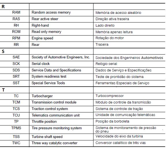 Lista de ABREVIAÇÕES - Nissan Abrev710