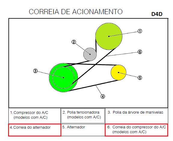 Tensor para Correias D4d_co10