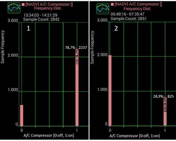 Análise gráfica de (alguns) dados da tomada OBDII. E27xsc11