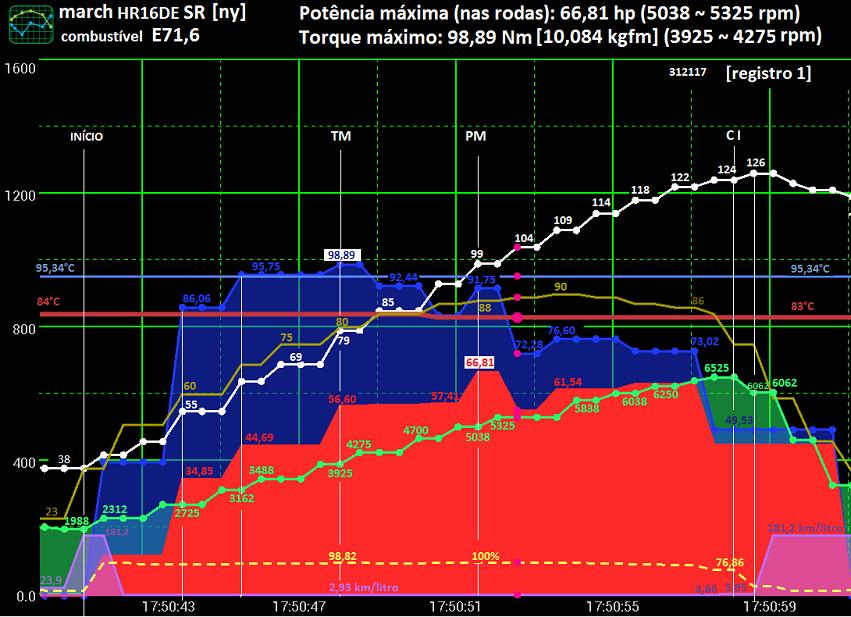 Potência máxima (nas rodas), Torque...& Realtime Charts for Torque Pro & OBD2 Potenc15