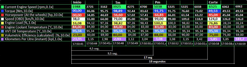 Potência máxima (nas rodas), Torque...& Realtime Charts for Torque Pro & OBD2 Potenc16
