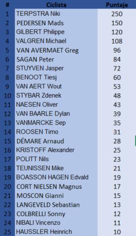 Polla De Ronde van Vlaanderen , válida 15 de la polla anual LRDE 29852510