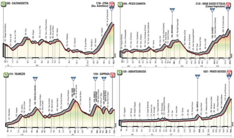 Giro d'Italia 2018 Unipue10