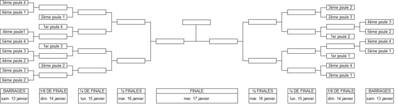 TOURNOI INTERNE 2 (Piliers) Tablea10