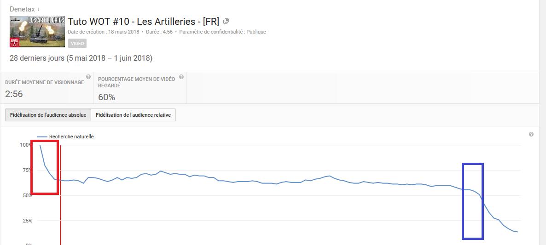 Comment diversifié son public/trafic youtube? Et satisfaire son audience  Fideli10