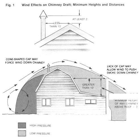 Le fonctionnement d'une cheminée, et sa tire 097-0410