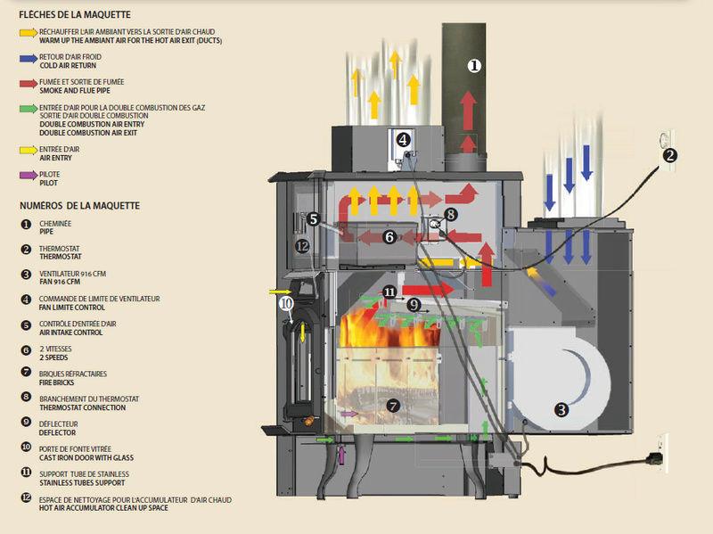Comment obtenir une chaleur constante dans la chambre de combustion ? Poele_10