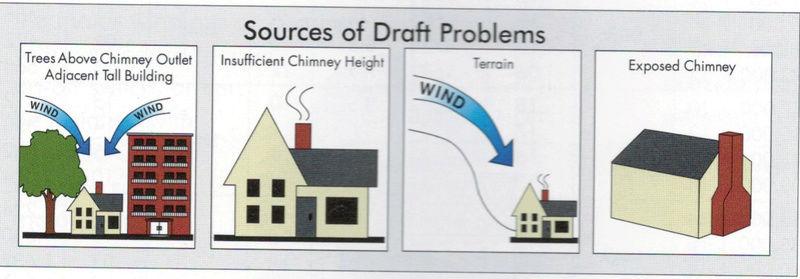 Le fonctionnement d'une cheminée, et sa tire Source10