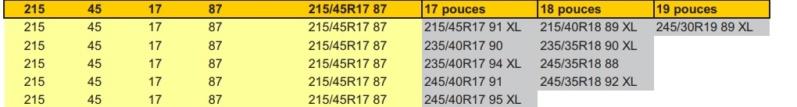 Tableau de correspondance des pneumatiques homologués sur 86/BRZ Tablea10