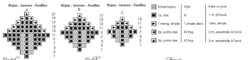 Patrón con explicaciones mal explicadas Hojas15