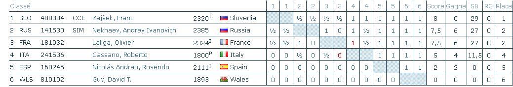 Fin pour la France de la demi-finale européenne par équipes 960 Exaequ10