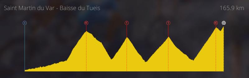 [StageMaker] Creaciones etapa reina Tour de Francia Etapac10
